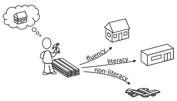 20110205_socialens_literacy_fluency