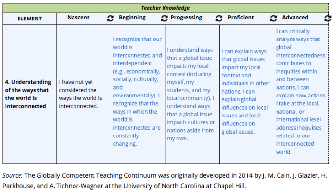 http://globallearning.ascd.org/lp/editions/global-continuum/7934.html