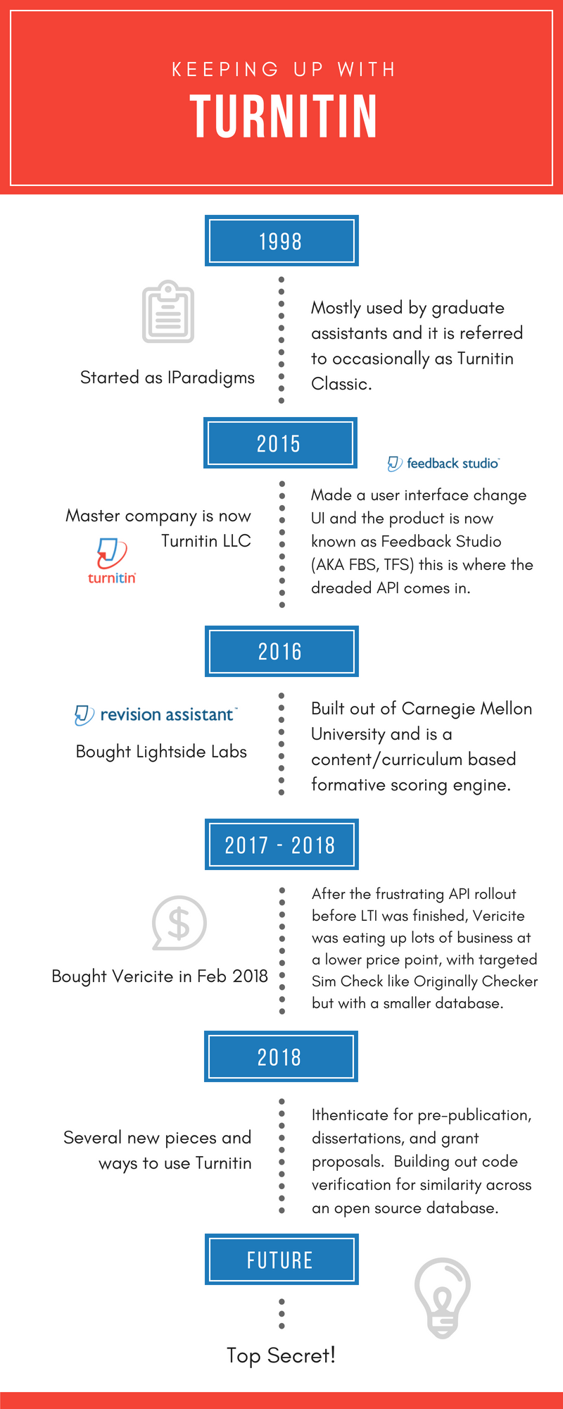 Turnitin Timeline & Acronyms